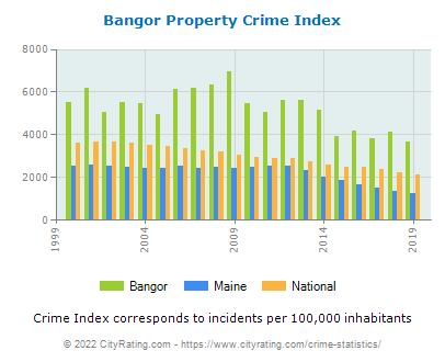 Bangor Property Crime vs. State and National Per Capita