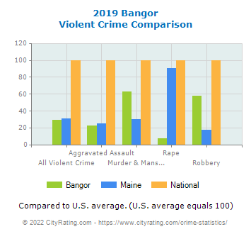 Bangor Violent Crime vs. State and National Comparison