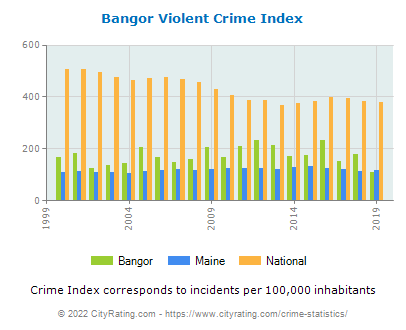 Bangor Violent Crime vs. State and National Per Capita