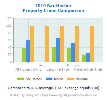 Bar Harbor Property Crime vs. State and National Comparison