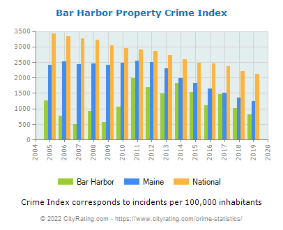 Bar Harbor Property Crime vs. State and National Per Capita