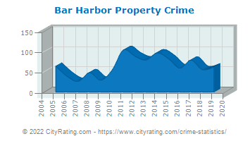 Bar Harbor Property Crime