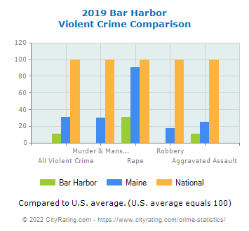 Bar Harbor Violent Crime vs. State and National Comparison