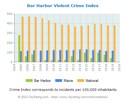 Bar Harbor Violent Crime vs. State and National Per Capita