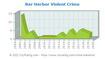 Bar Harbor Violent Crime