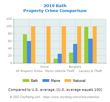Bath Property Crime vs. State and National Comparison