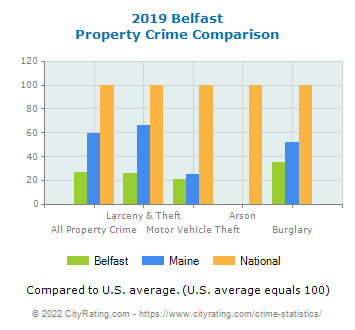 Belfast Property Crime vs. State and National Comparison