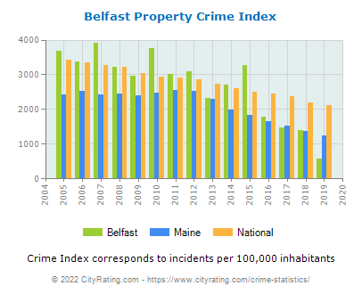 Belfast Property Crime vs. State and National Per Capita