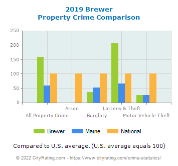 Brewer Property Crime vs. State and National Comparison