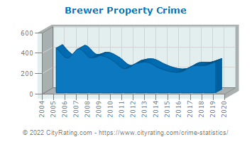 Brewer Property Crime
