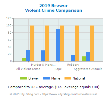 Brewer Violent Crime vs. State and National Comparison