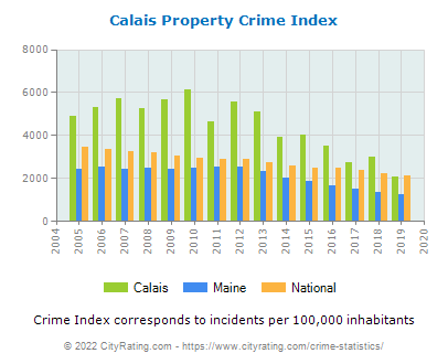 Calais Property Crime vs. State and National Per Capita