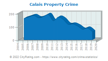 Calais Property Crime