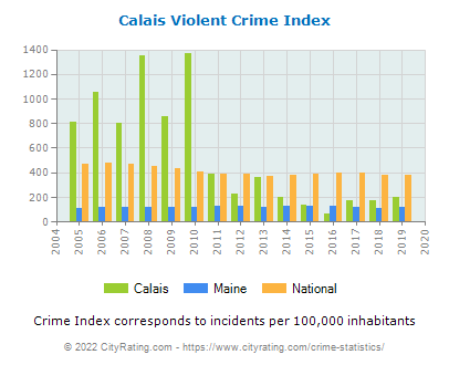 Calais Violent Crime vs. State and National Per Capita