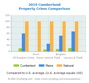 Cumberland Property Crime vs. State and National Comparison