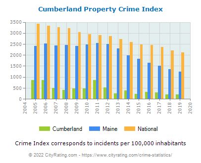 Cumberland Property Crime vs. State and National Per Capita