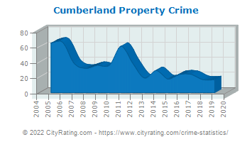 Cumberland Property Crime