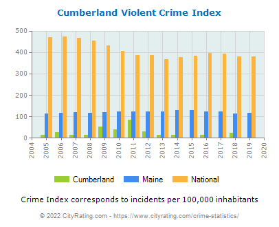 Cumberland Violent Crime vs. State and National Per Capita