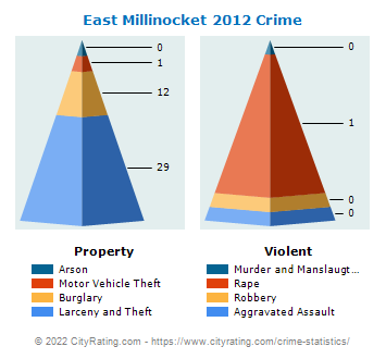East Millinocket Crime 2012