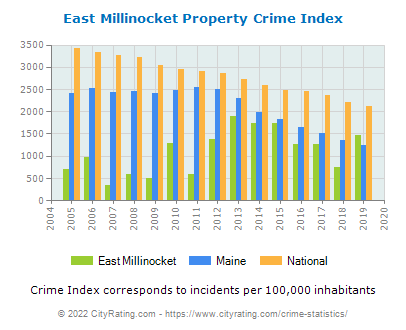 East Millinocket Property Crime vs. State and National Per Capita