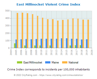 East Millinocket Violent Crime vs. State and National Per Capita