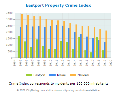 Eastport Property Crime vs. State and National Per Capita