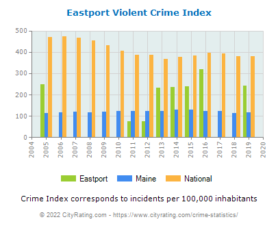 Eastport Violent Crime vs. State and National Per Capita