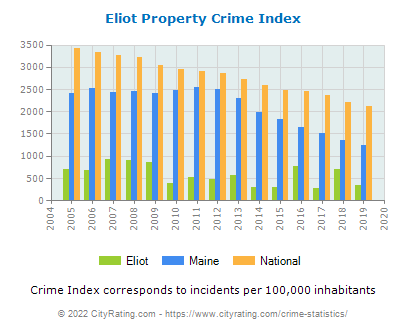 Eliot Property Crime vs. State and National Per Capita