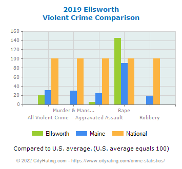 Ellsworth Violent Crime vs. State and National Comparison