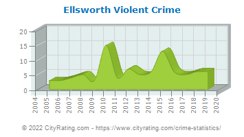 Ellsworth Violent Crime