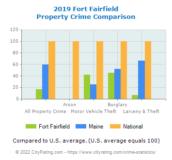 Fort Fairfield Property Crime vs. State and National Comparison