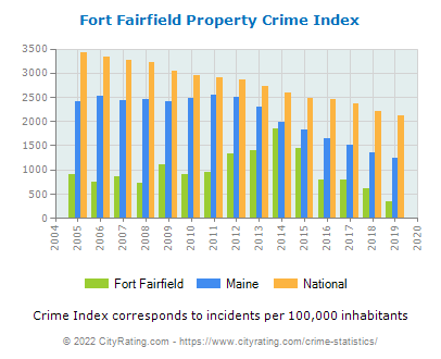 Fort Fairfield Property Crime vs. State and National Per Capita