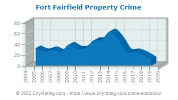 Fort Fairfield Property Crime