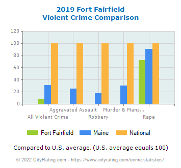 Fort Fairfield Violent Crime vs. State and National Comparison
