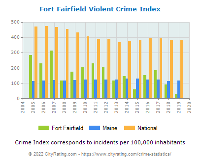 Fort Fairfield Violent Crime vs. State and National Per Capita