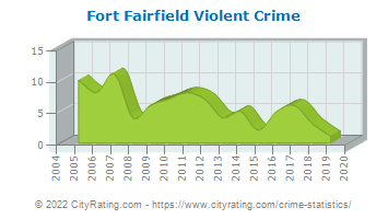Fort Fairfield Violent Crime