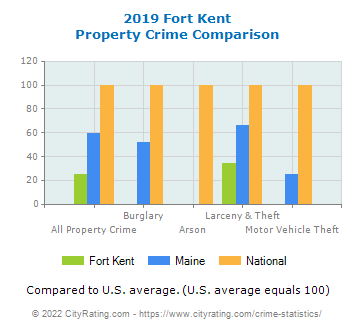 Fort Kent Property Crime vs. State and National Comparison