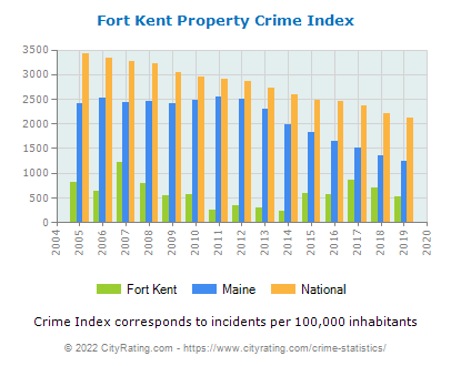 Fort Kent Property Crime vs. State and National Per Capita
