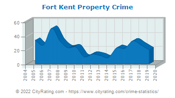 Fort Kent Property Crime