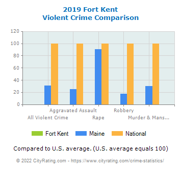 Fort Kent Violent Crime vs. State and National Comparison