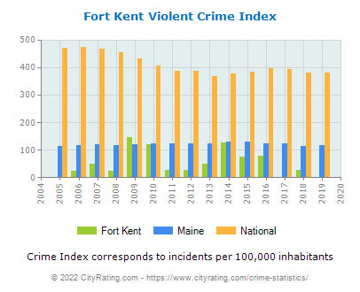 Fort Kent Violent Crime vs. State and National Per Capita