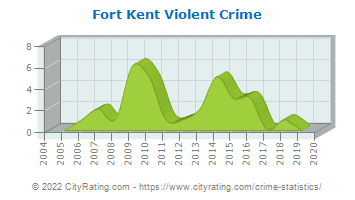 Fort Kent Violent Crime