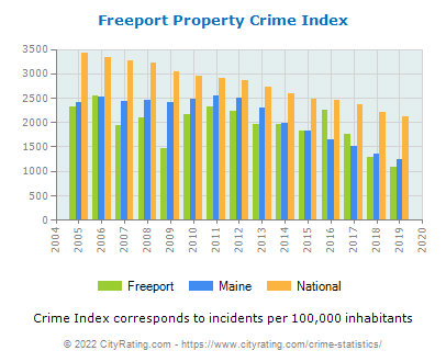Freeport Property Crime vs. State and National Per Capita