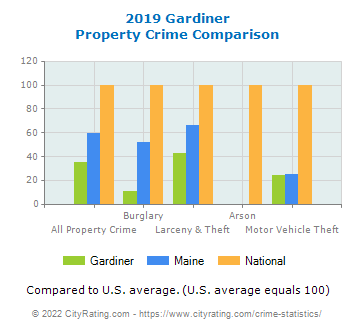 Gardiner Property Crime vs. State and National Comparison