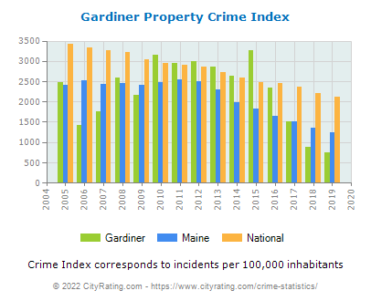Gardiner Property Crime vs. State and National Per Capita