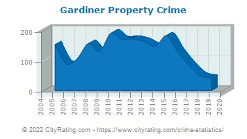 Gardiner Property Crime
