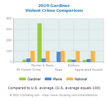 Gardiner Violent Crime vs. State and National Comparison