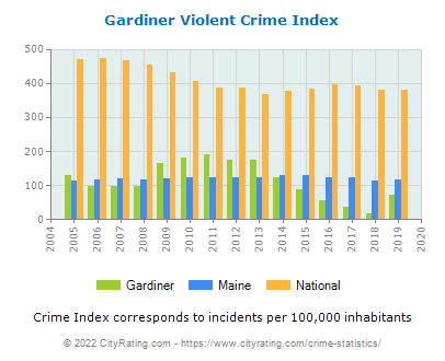Gardiner Violent Crime vs. State and National Per Capita
