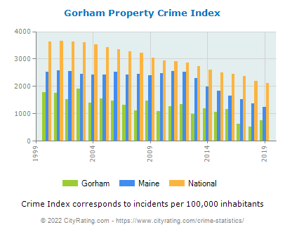 Gorham Property Crime vs. State and National Per Capita
