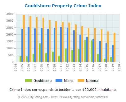 Gouldsboro Property Crime vs. State and National Per Capita